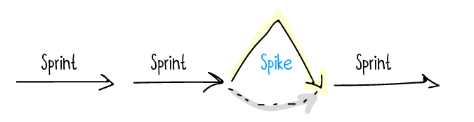What is Spike in Scrum?